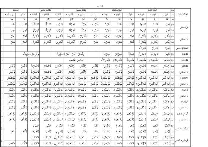 İHL 11. Sınıf Arapça Kitabı Metin Tercümesi Ve Cevaplar
