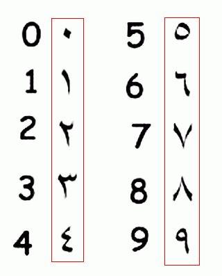 Kuranı kerim arapça rakamlar