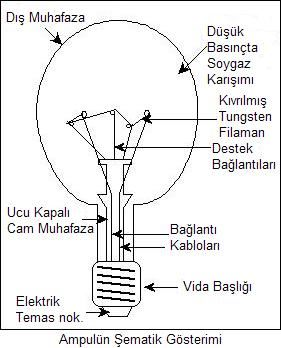 Ampul nasıl bulundu, Edison ampulu nasıl buldu