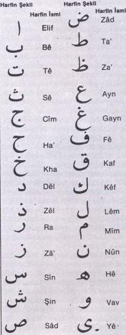 Arapça harfler ve okunuşları